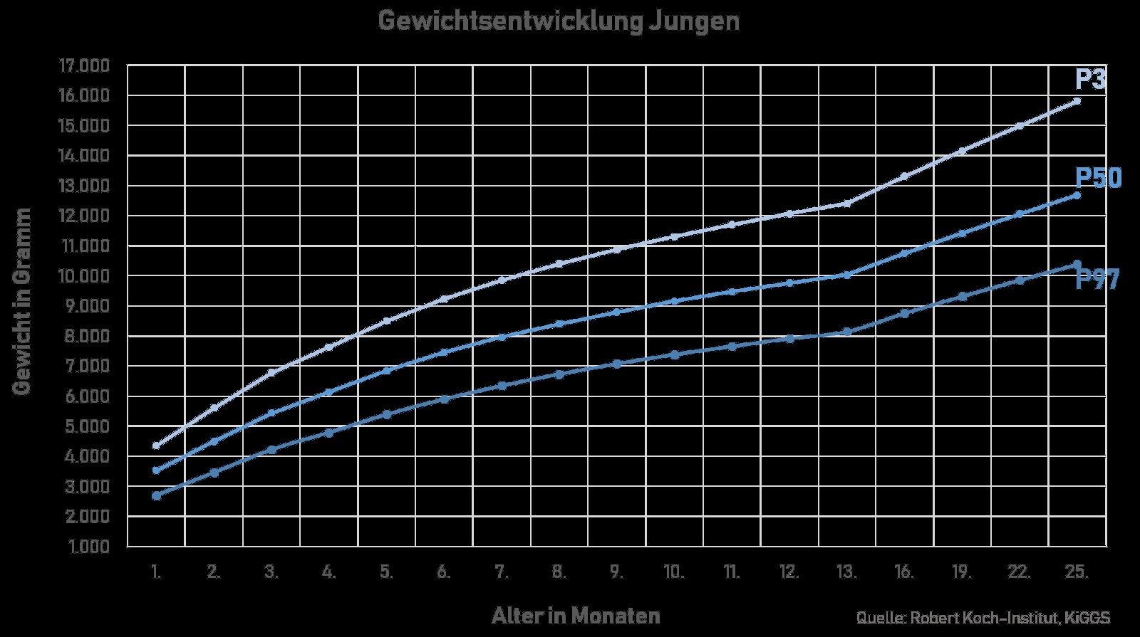 Wachstumskurve von Jungen in den ersten 24 Monaten.