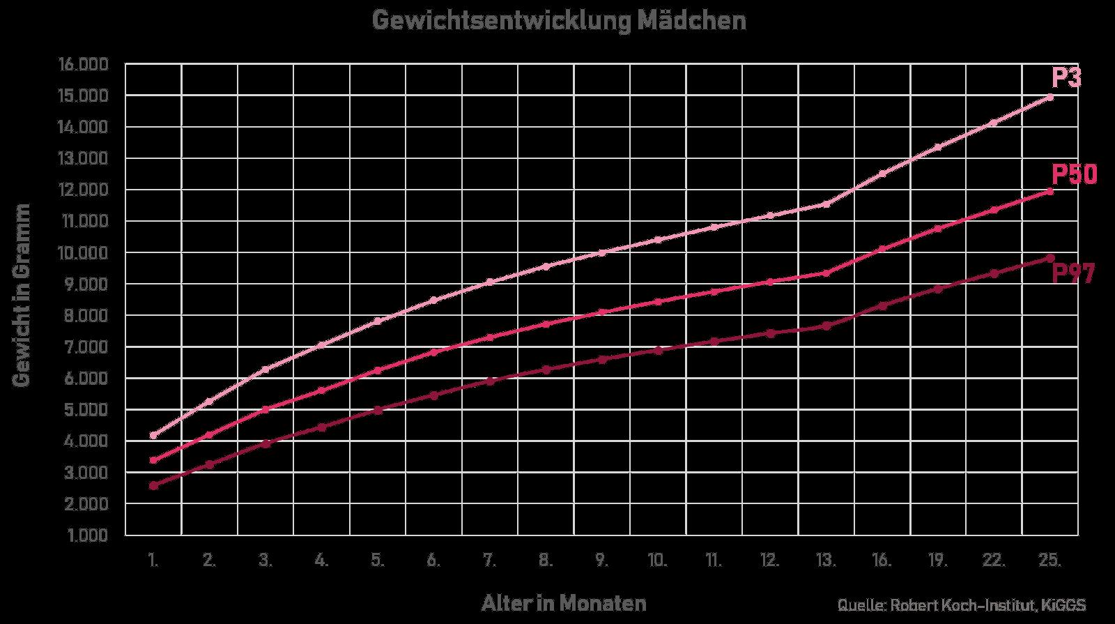 Wachstumskurve von Mädchen in den ersten 24 Monaten.